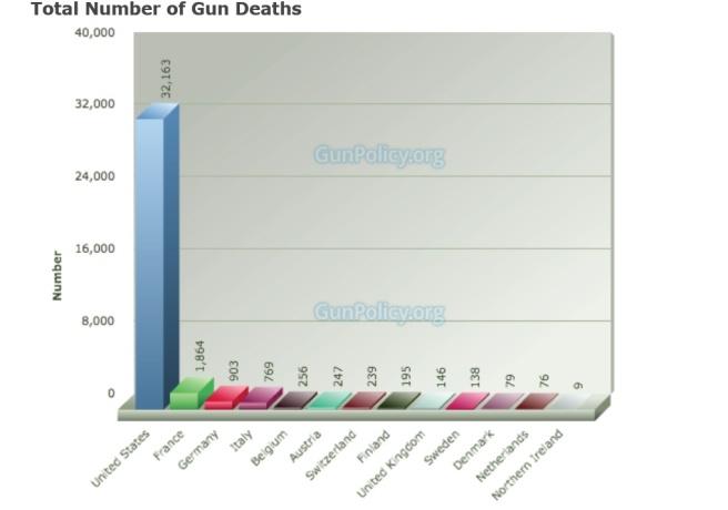 gundeaths